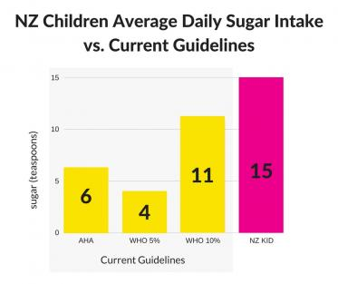 NZ Children Average Daily Sugar Intake vs. Current Guidelines